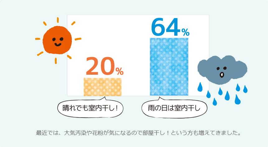 晴れでも部屋干しする人が2割、雨なら6割以上